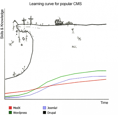 CMS learning curve meme